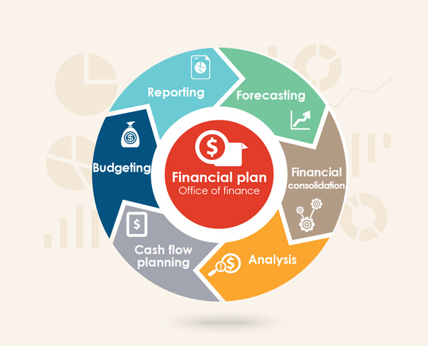 Image result for finance planning