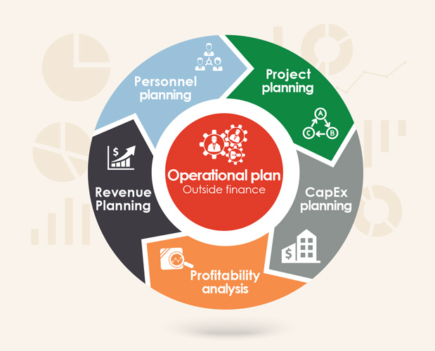 operational planning magnatec solutions